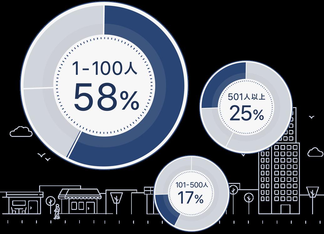 所属企業別yentaユーザの割合