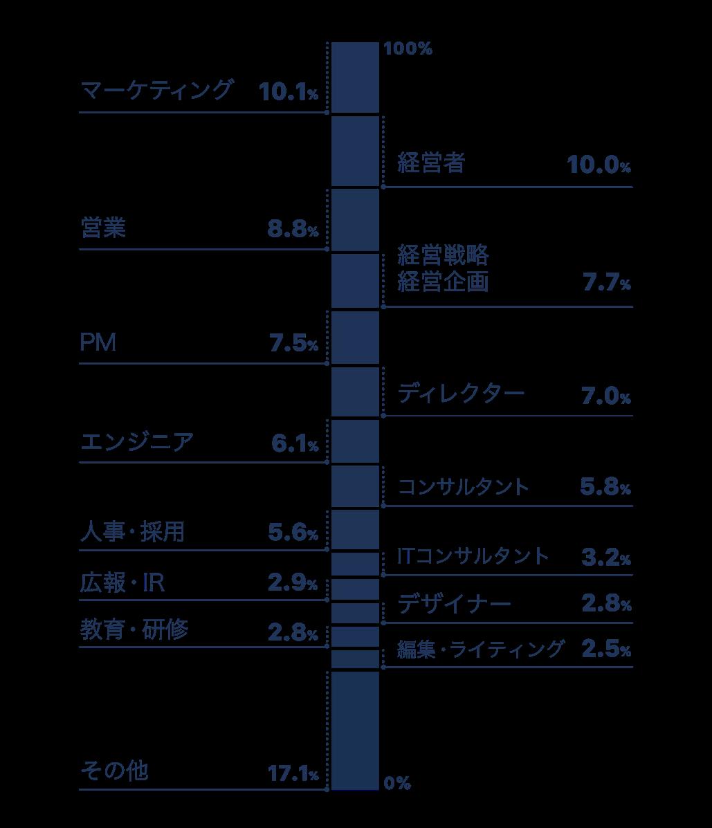 職種別yentaユーザの割合