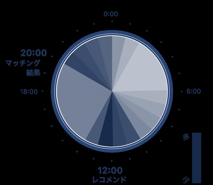 メッセージ頻度分布グラフ